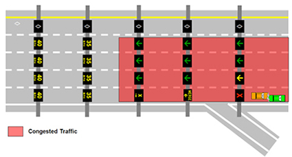Figure 4. Display of Intelligent Lane Control Signals during an incident