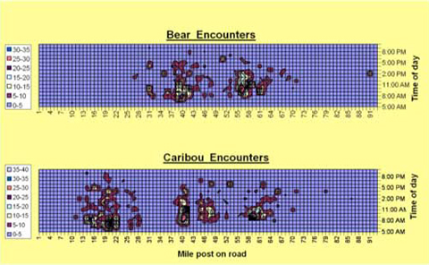 Figure 7. Time-space maps of wildlife encounters based on data collected using in-vehicle data loggers.